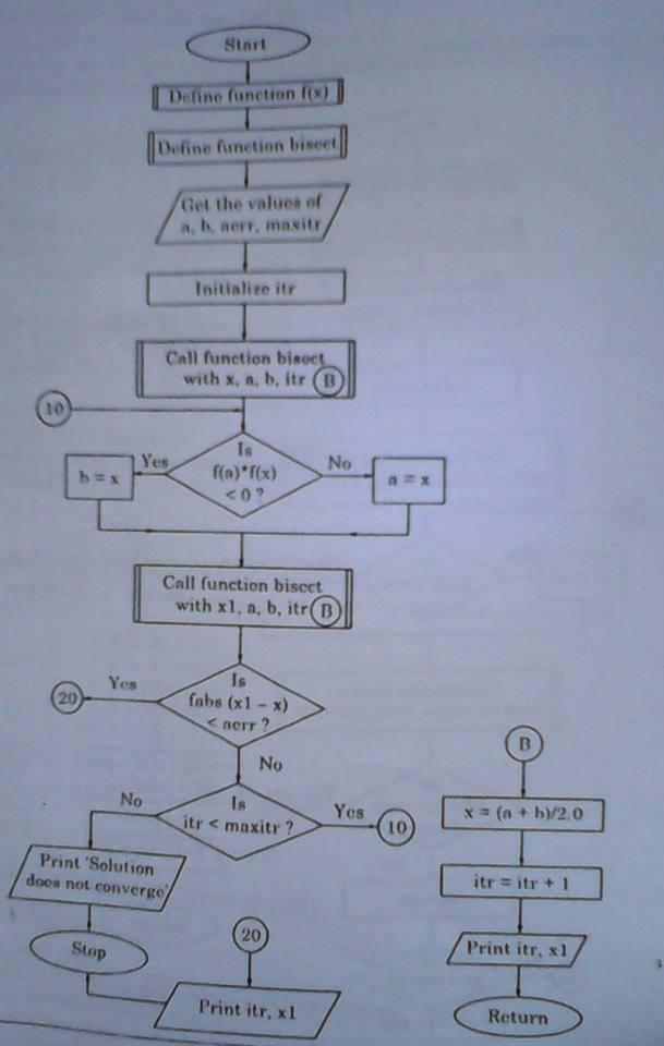 Bisection Method Flowchart Code With C