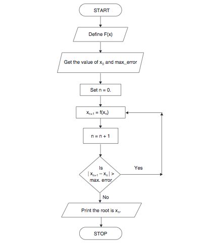 Code E - Algorithm Method