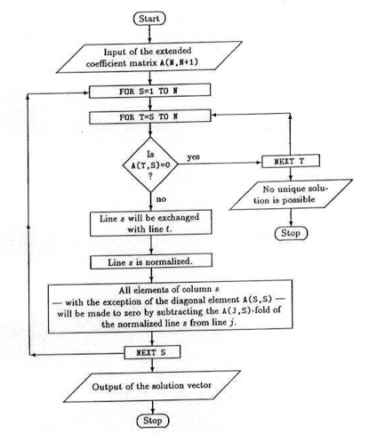 algorithms and computer programming with matlab Conjecture or developing a matrix algorithm are one of many common uses of  matlab to illustrate different parallel programming paradigms.