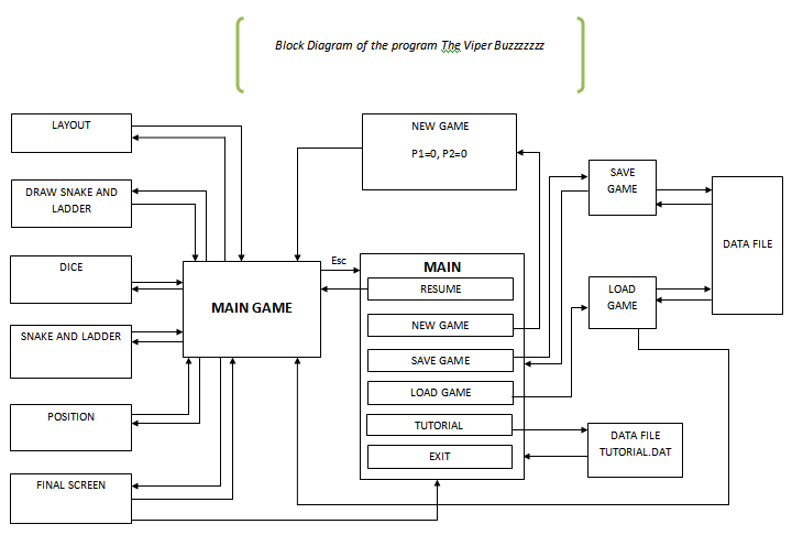 Snakes and Ladders Game Project Block Diagram