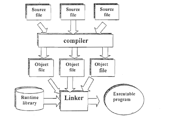 Difference between compiler and interpreter code with c Code compiler