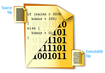 the process that converts program code into machine language is called