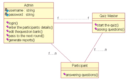 Class Diagram Code With C
