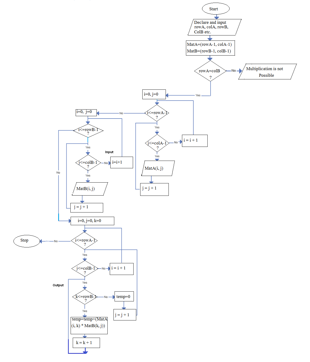 Matrix multiplication algorithm and flowchart code with c matrix multiplication flowchart also see matrix multiplication c program gamestrikefo Choice Image