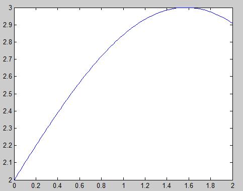Runge-Kutta method in MATLAB Graph