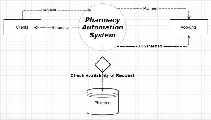 Flowchart of hospital management system create a flowchart diagram pharmacy management system in php ccuart Choice Image