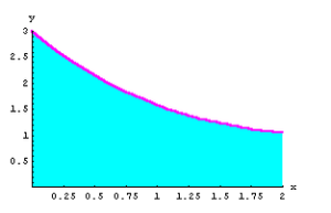 Simpson Rule in MATLAB - Graph of f(x)