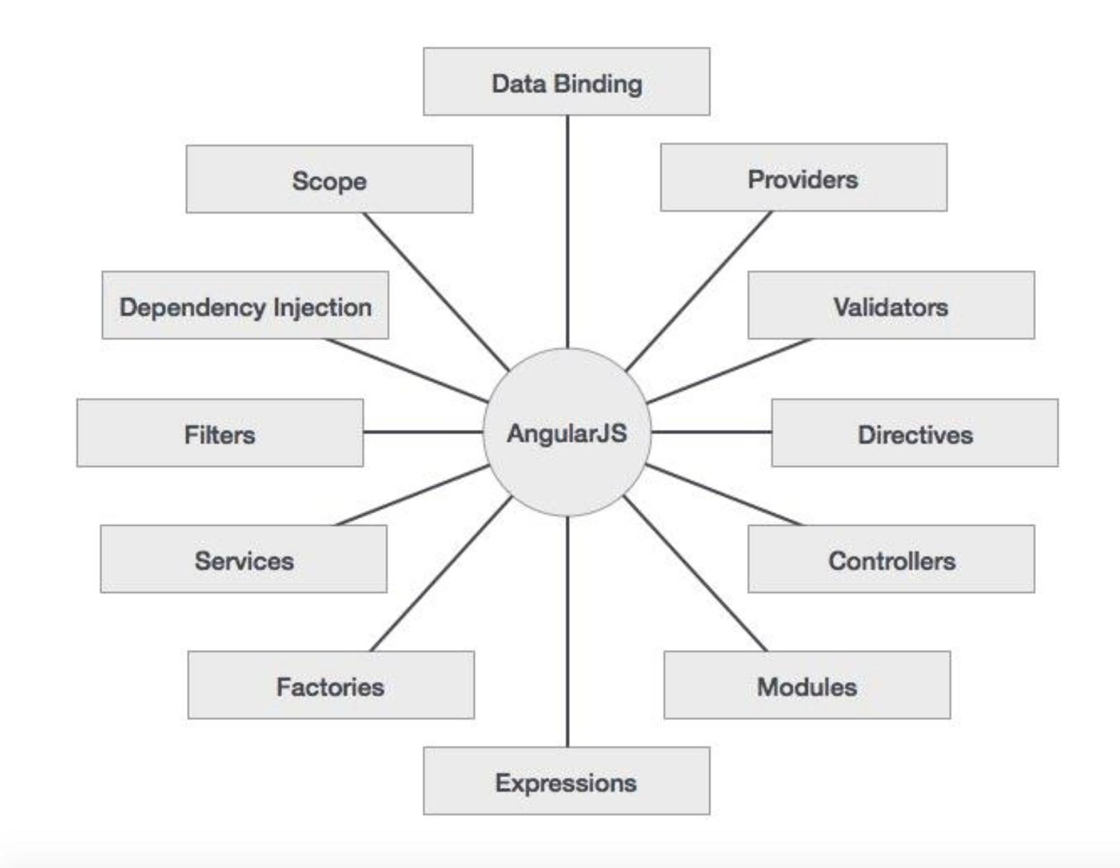 angular_concepts