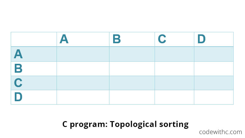 C Program Topological Sorting With Sample Program Code