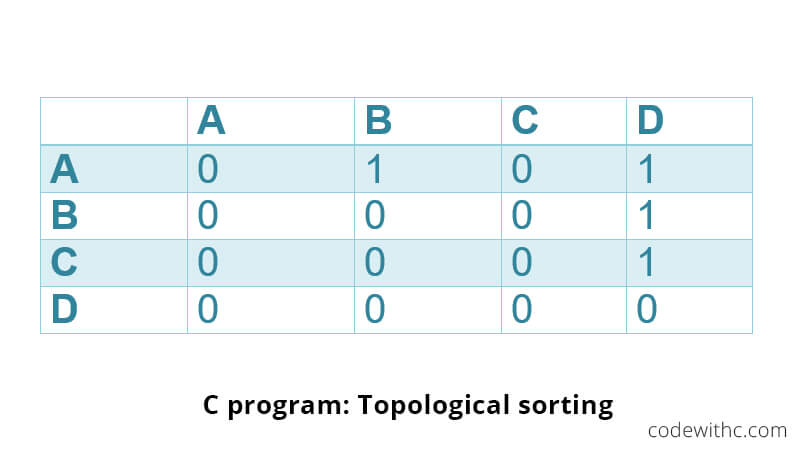 C-program-Topological-sorting-with-example-code-2