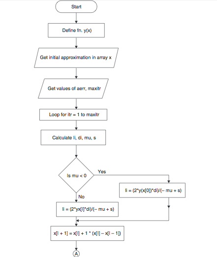 secant method matlab code pdf