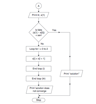 Mullers Method Algorithm And Flowchart Code With C