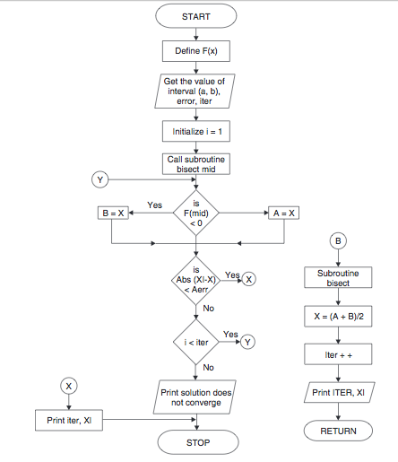 Bisection Method Algorithm And Flowchart Code With C