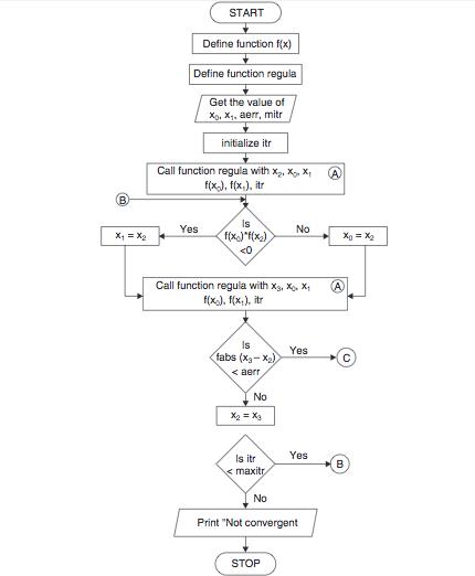 Regula Falsi Method Algorithm And Flowchart Code With C
