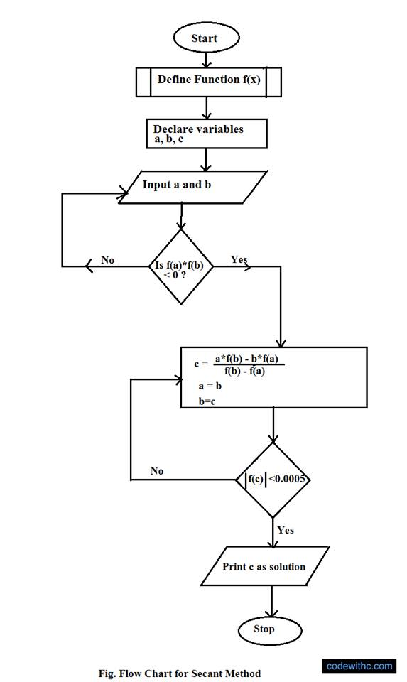 Secant Method Algorithm And Flowchart Code With C