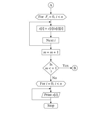 Gauss Jacobi Method Flowchart 2