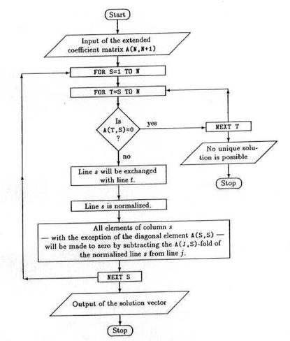 Gauss Jordan Algorithm/Flowchart