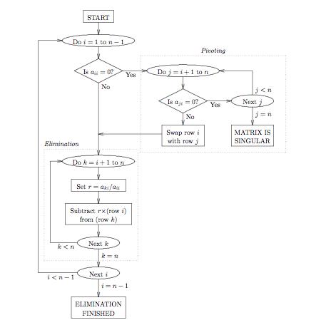 Gauss Elimination Flowchart with Pivoting