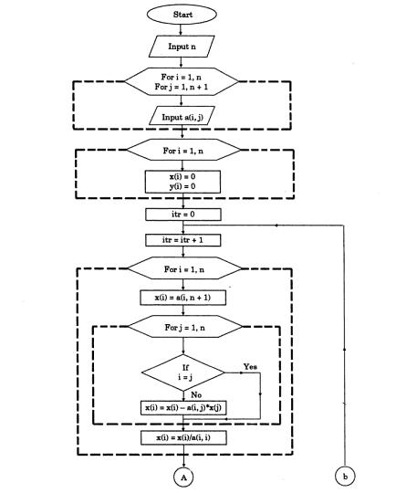 Gauss-Seidel Method Flowchart 1