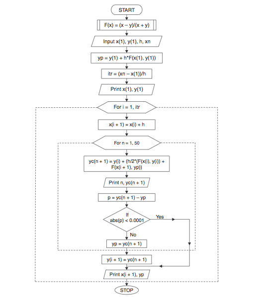 Modified Eulers Method Algorithm And Flowchart