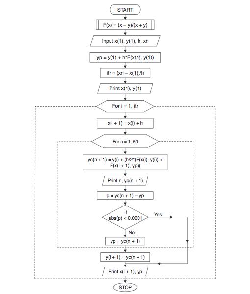 Flowchart for Modified Euler's Method