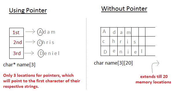 Arrays and Pointers in C