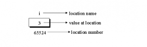Memory of Pointers in C