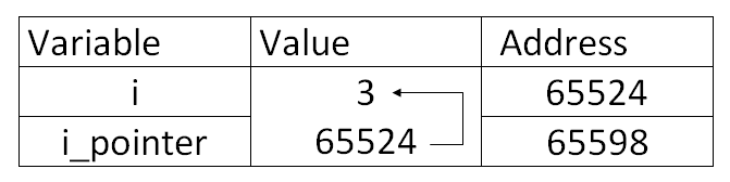 Memory Allocation of Pointers in C