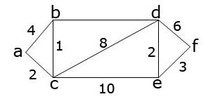 Dijkstra's Algorithm in C Weighted Graph