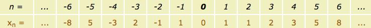 C Program for Fibonacci Series - Terms Below Zero
