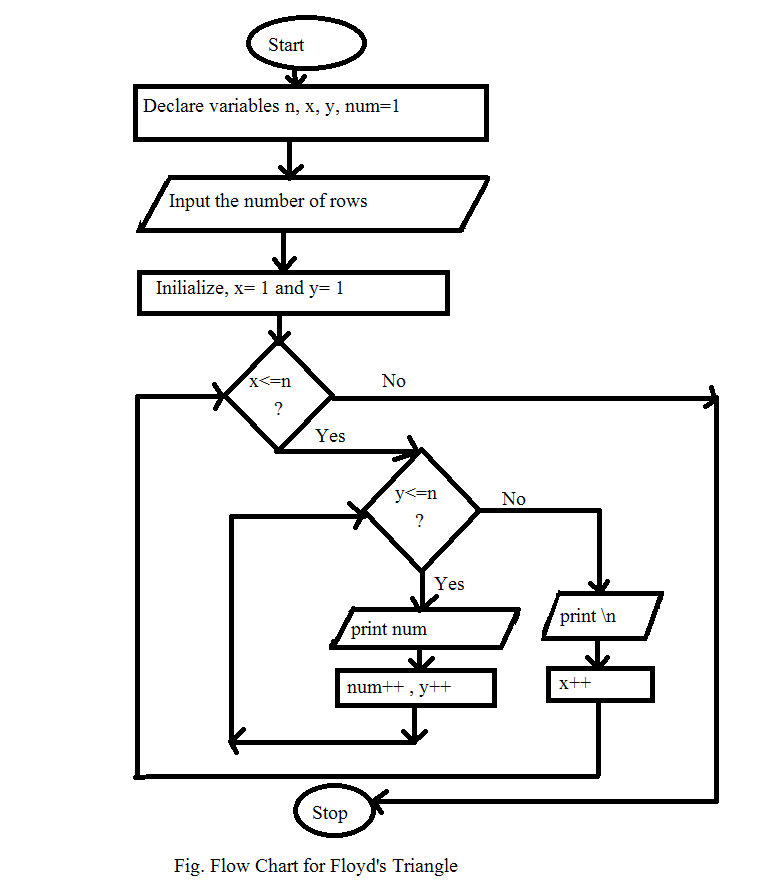 Line Drawing Algorithm In C Language : Floyd s triangle algorithm and flowchart code with c