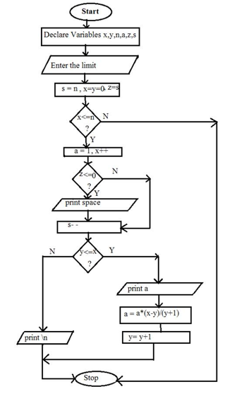 Line Drawing Algorithm Flowchart : Pascal s triangle algorithm and flowchart code with c
