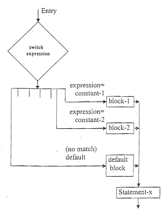 Difference between switch case and else if ladder code with c difference between switch case and else if ladder flowchart for switch case ccuart Choice Image