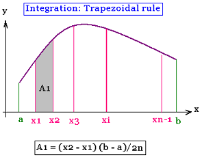 C Program for Trapezoidal Method