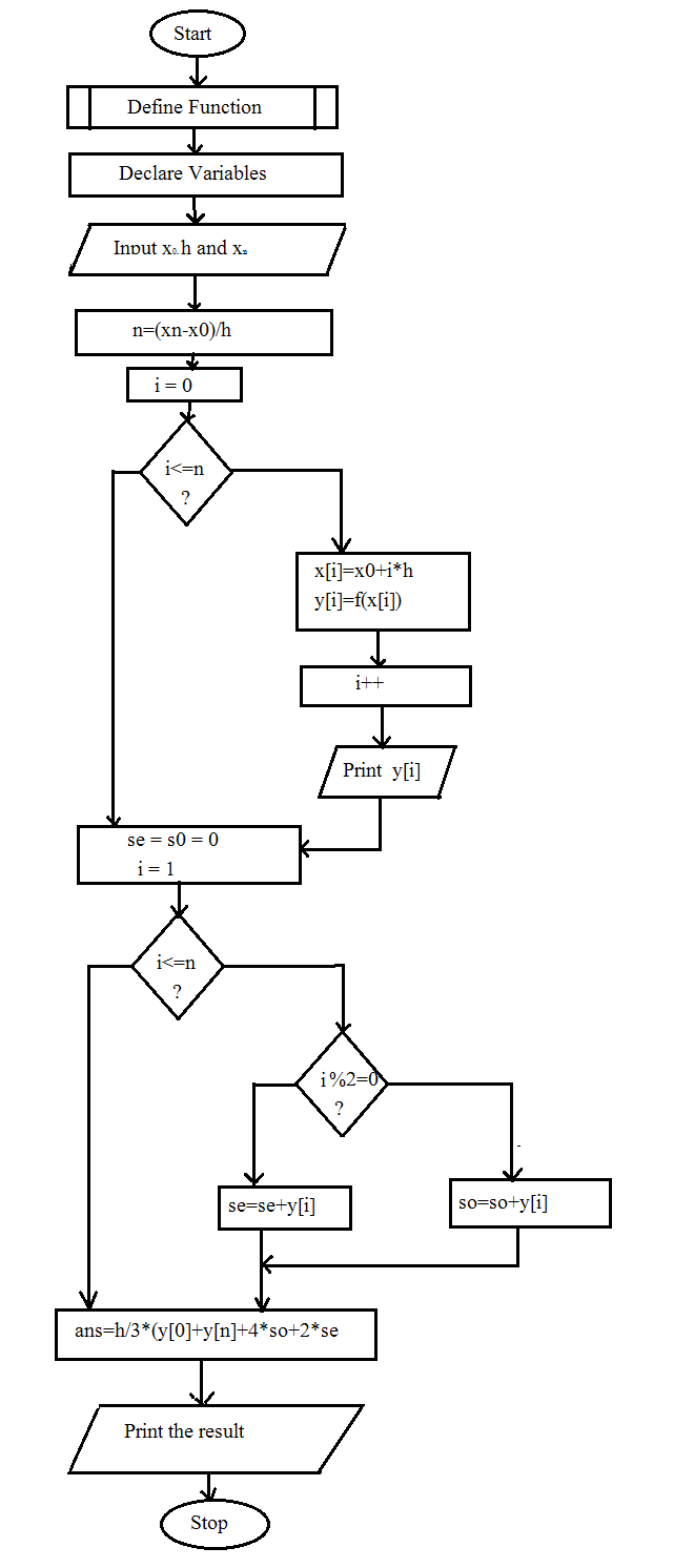 Trapezoidal Method Algorithm And Flowchart Code With C