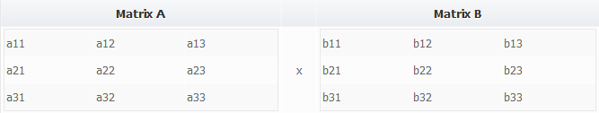 Matrix Multiplication in C - two matrices A & B