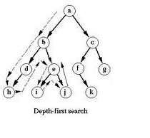 Depth First Search in C++ Example