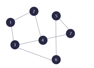 Breadth First Search in C++ - Graph