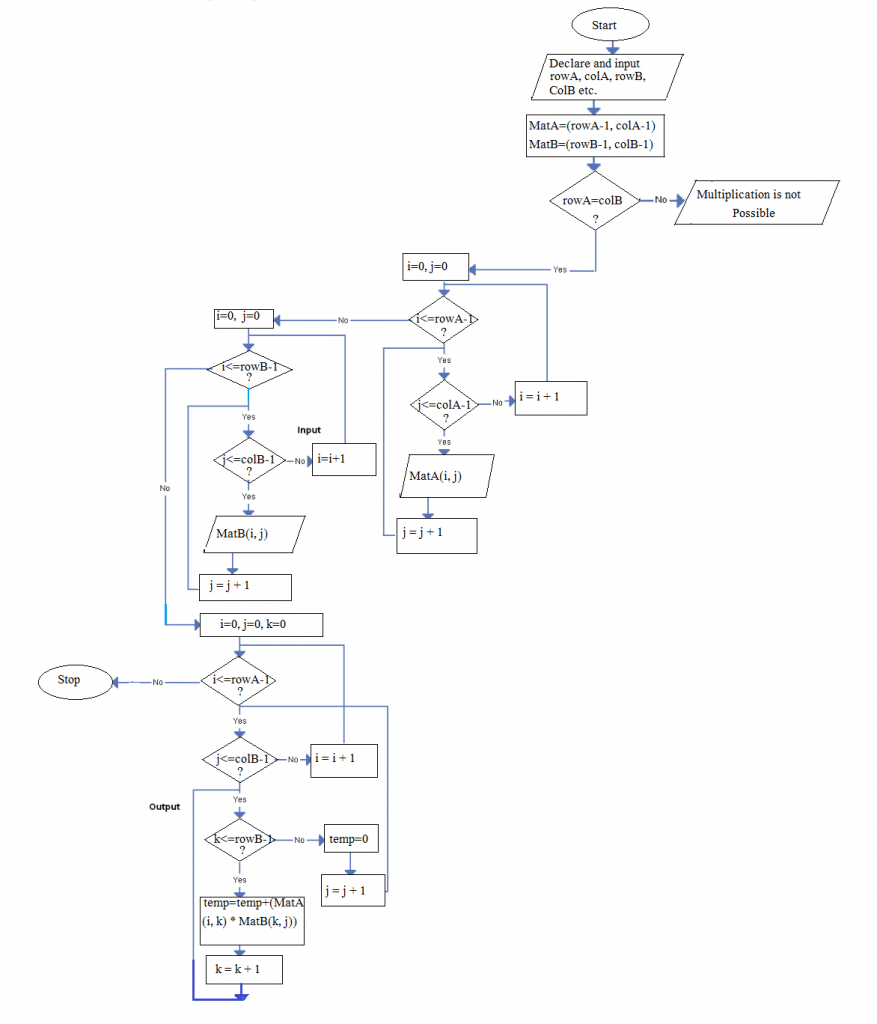 Matrix Multiplication Flowchart