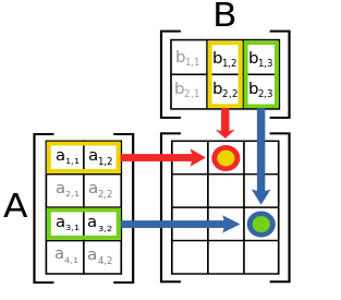 Matrix Multiplication Algorithm and Flowchart