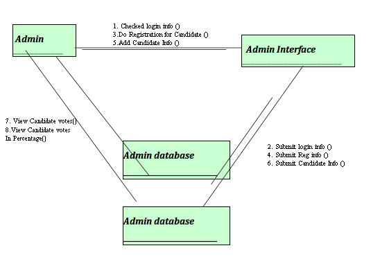 Collaboration Diagram of Online Voting System