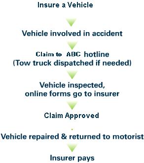 Vehicle Insurance Management System ASP NET Project | Code