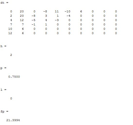 Newton's Forward Interpolation in MATLAB - Output
