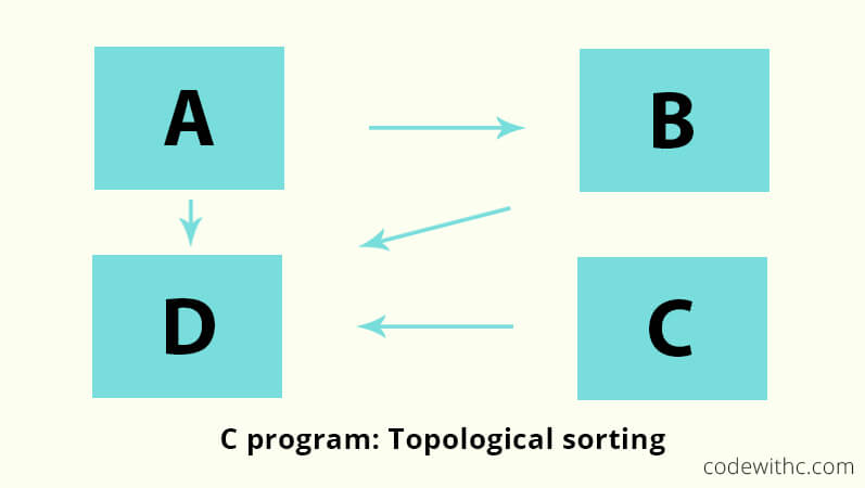 C Program Topological Sorting With Sample Program Code With C
