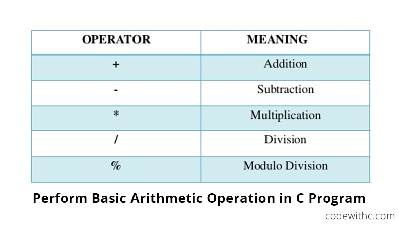 How to Perform Basic Arithmetic Operation in C Program