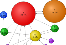BigData Hadoop Project - An Effective Online Wiki page Ranking Tool